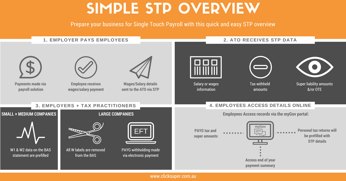 STP Overview